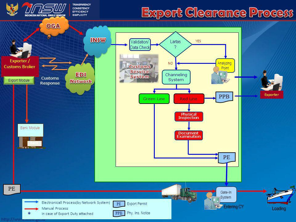 Customs Service System