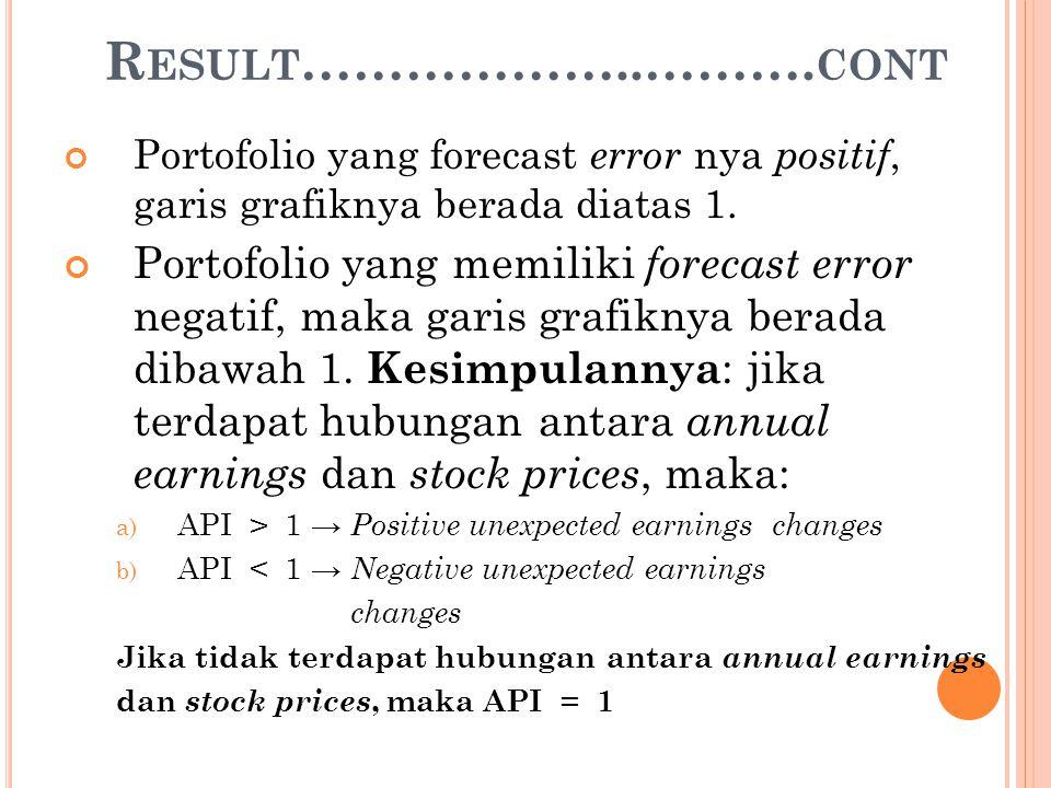 Result………………..……….cont Portofolio yang forecast error nya positif, garis grafiknya berada diatas 1.