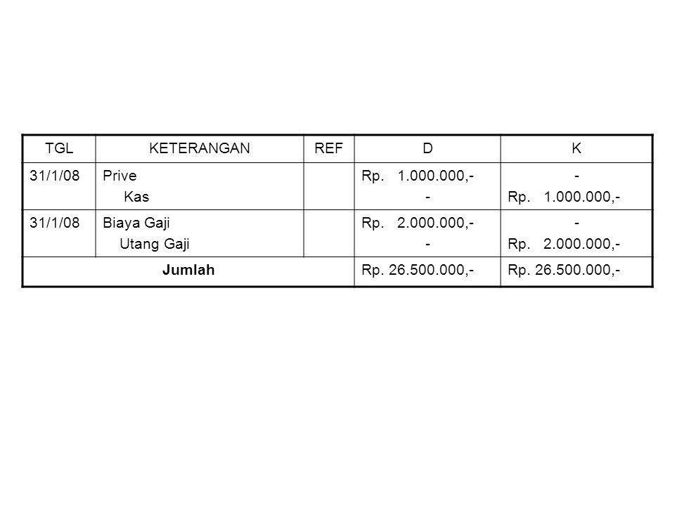 TGL KETERANGAN. REF. D. K. 31/1/08. Prive. Kas. Rp. 1.000.000,- - Biaya Gaji. Utang Gaji.