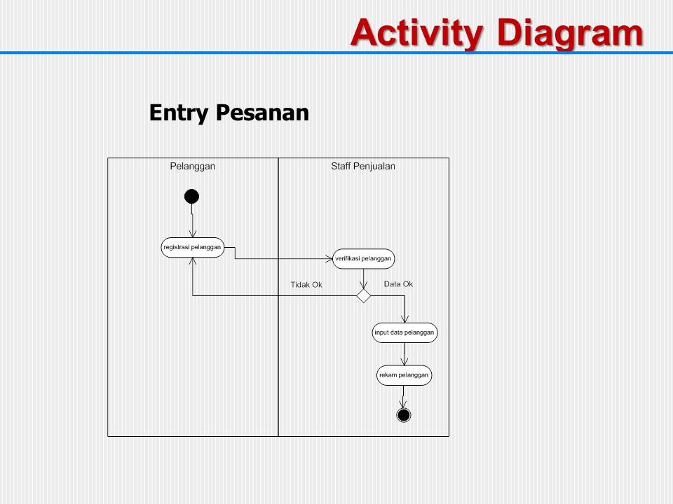 Activity Diagram Entry Pesanan