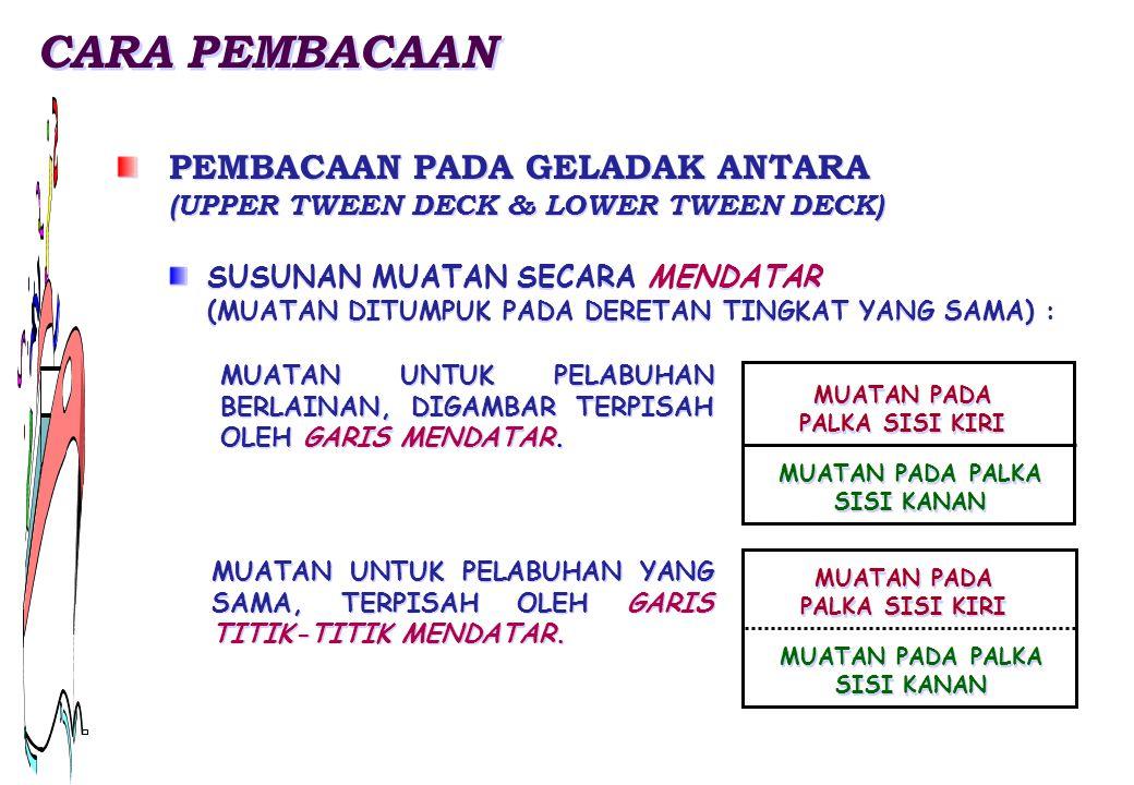 CARA PEMBACAAN PEMBACAAN PADA GELADAK ANTARA (UPPER TWEEN DECK & LOWER TWEEN DECK)