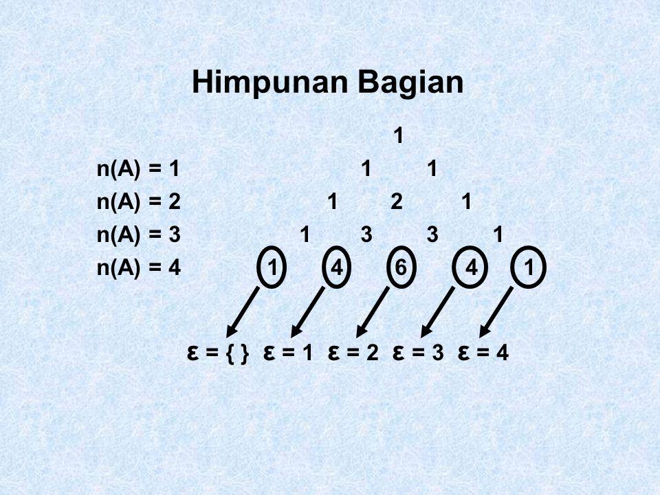 Himpunan Bagian 1 n(A) = 1 1 1 n(A) = 2 1 2 1 n(A) = 3 1 3 3 1