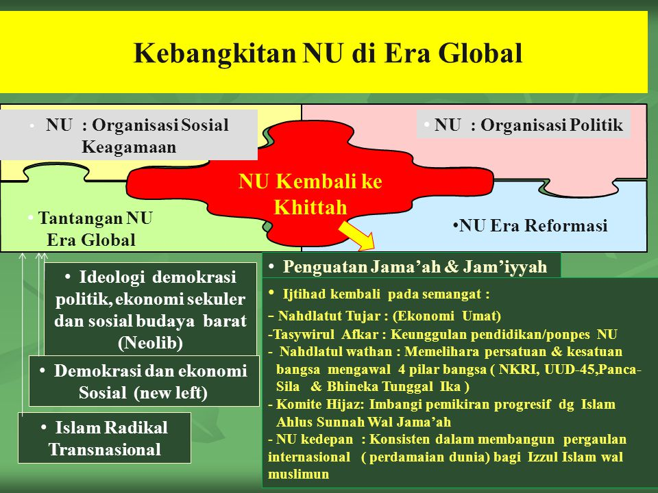 Kebangkitan NU di Era Global