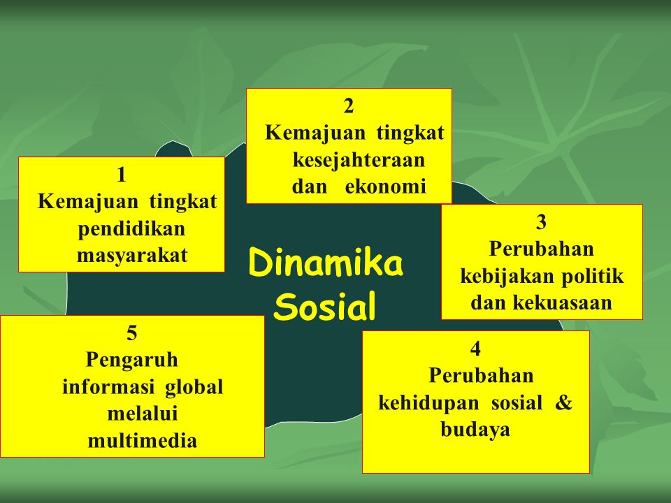 Dinamika Sosial 2 Kemajuan tingkat kesejahteraan dan ekonomi 1