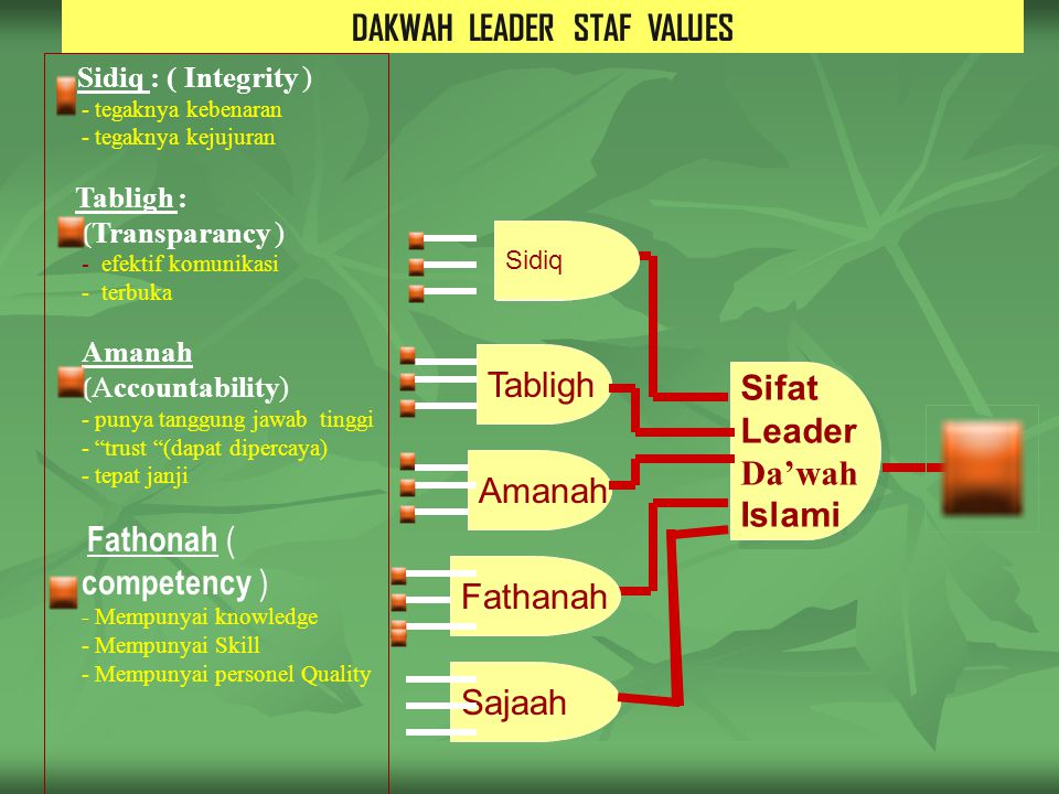 DAKWAH LEADER STAF VALUES