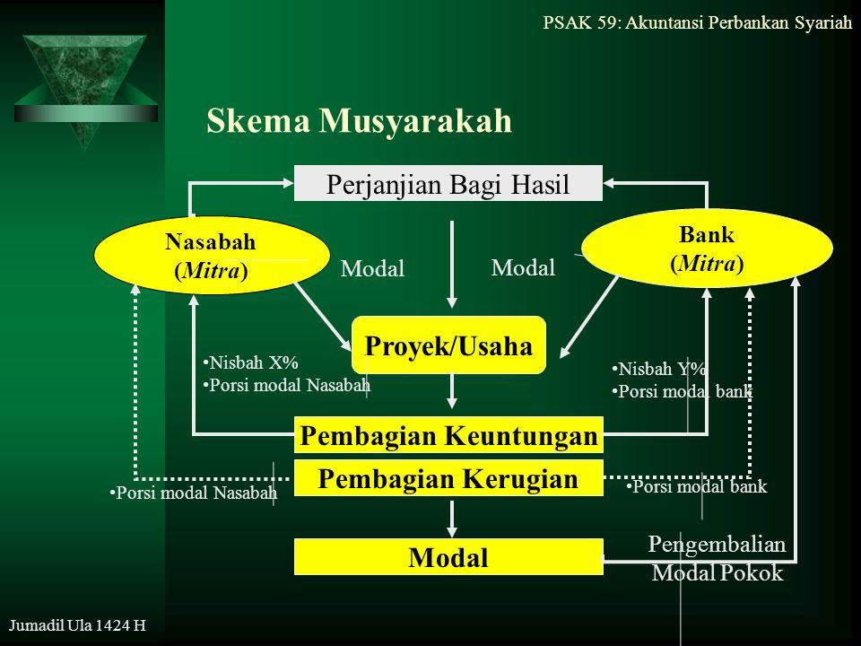 Skema Musyarakah Perjanjian Bagi Hasil Proyek/Usaha