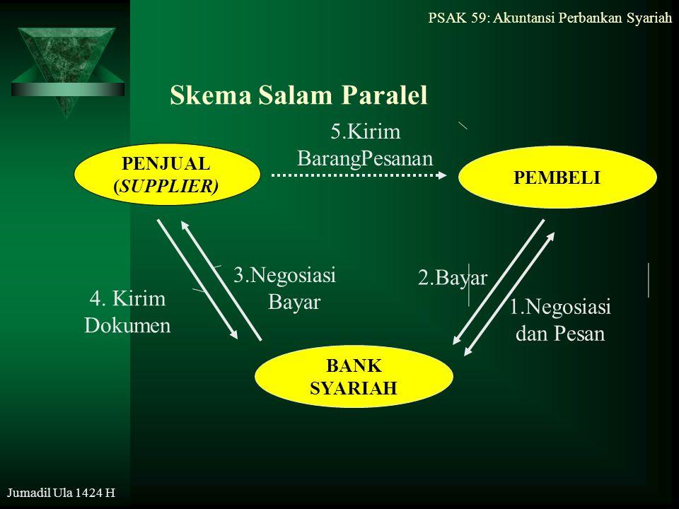 Skema Salam Paralel 5.Kirim BarangPesanan 3.Negosiasi 2.Bayar Bayar