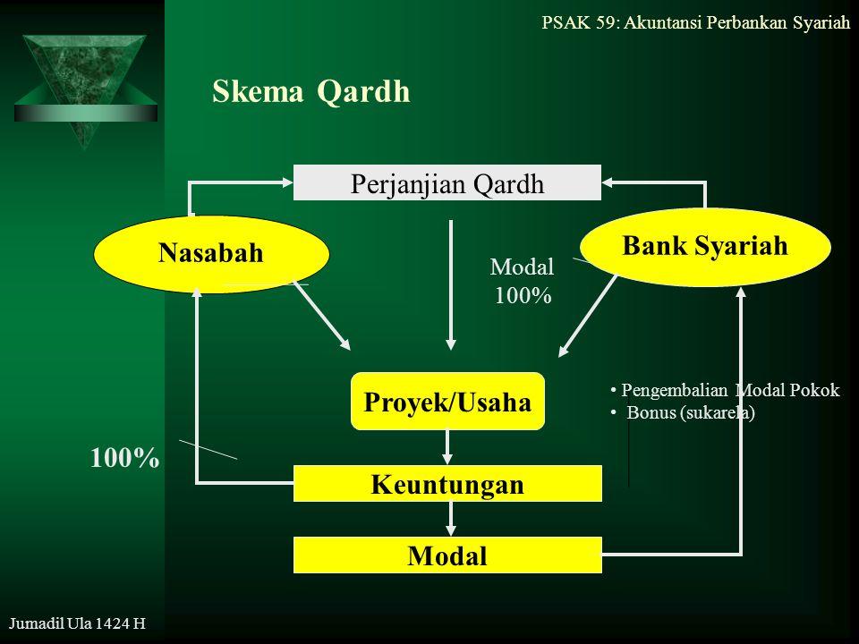 Skema Qardh Perjanjian Qardh Bank Syariah Nasabah Proyek/Usaha 100%