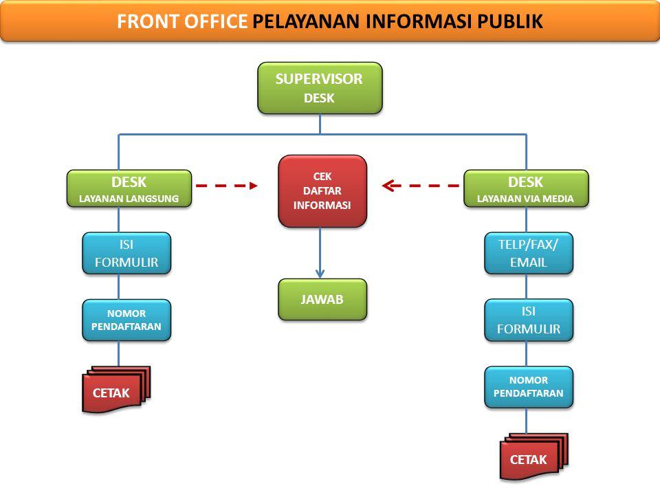 FRONT OFFICE PELAYANAN INFORMASI PUBLIK