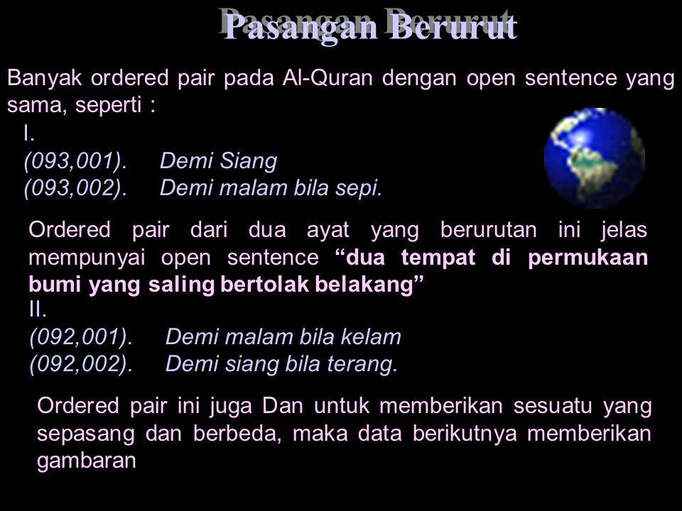 Pasangan Berurut Banyak ordered pair pada Al-Quran dengan open sentence yang sama, seperti : I. (093,001). Demi Siang.