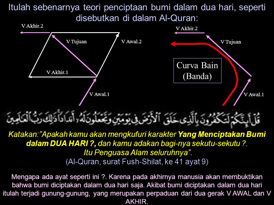 Itulah sebenarnya teori penciptaan bumi dalam dua hari, seperti disebutkan di dalam Al-Quran: