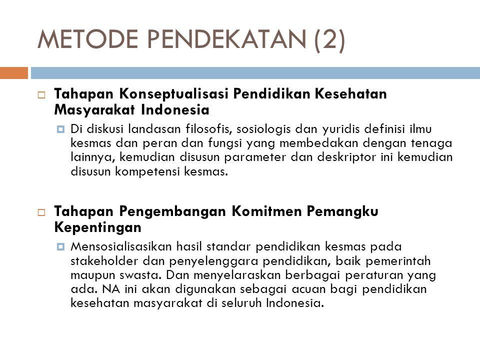 METODE PENDEKATAN (2) Tahapan Konseptualisasi Pendidikan Kesehatan Masyarakat Indonesia.