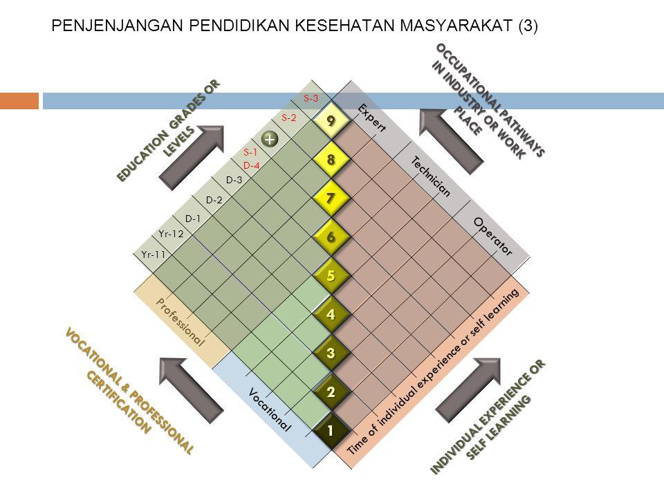 PENJENJANGAN PENDIDIKAN KESEHATAN MASYARAKAT (3)