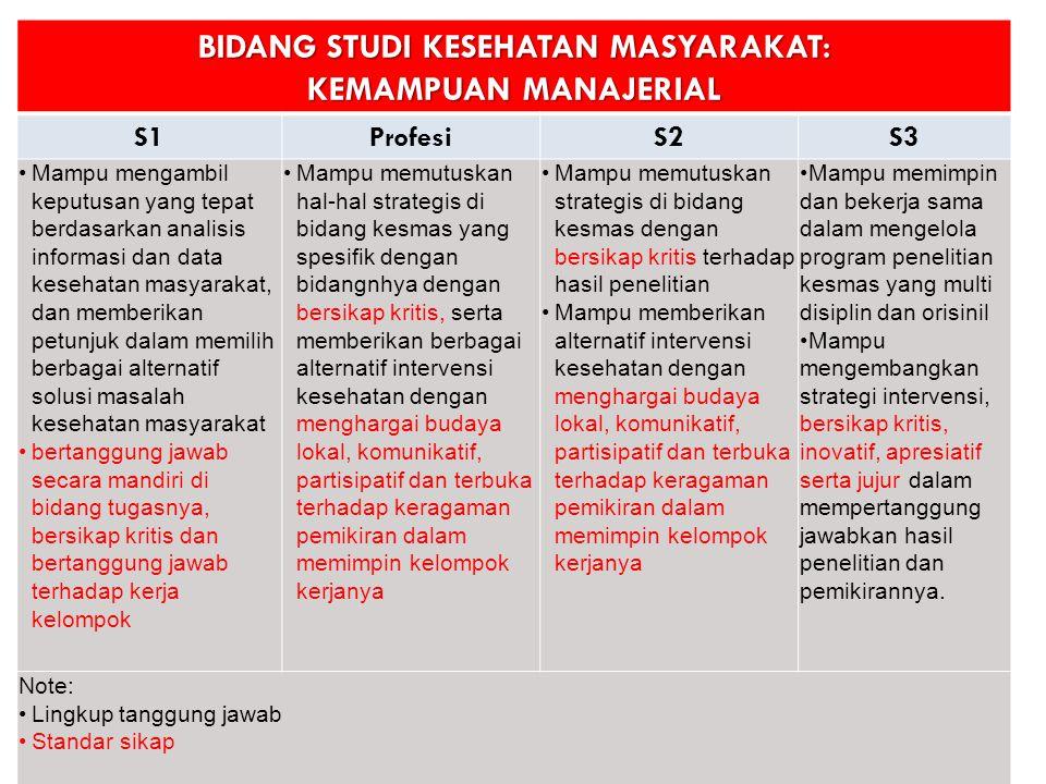 BIDANG STUDI KESEHATAN MASYARAKAT: