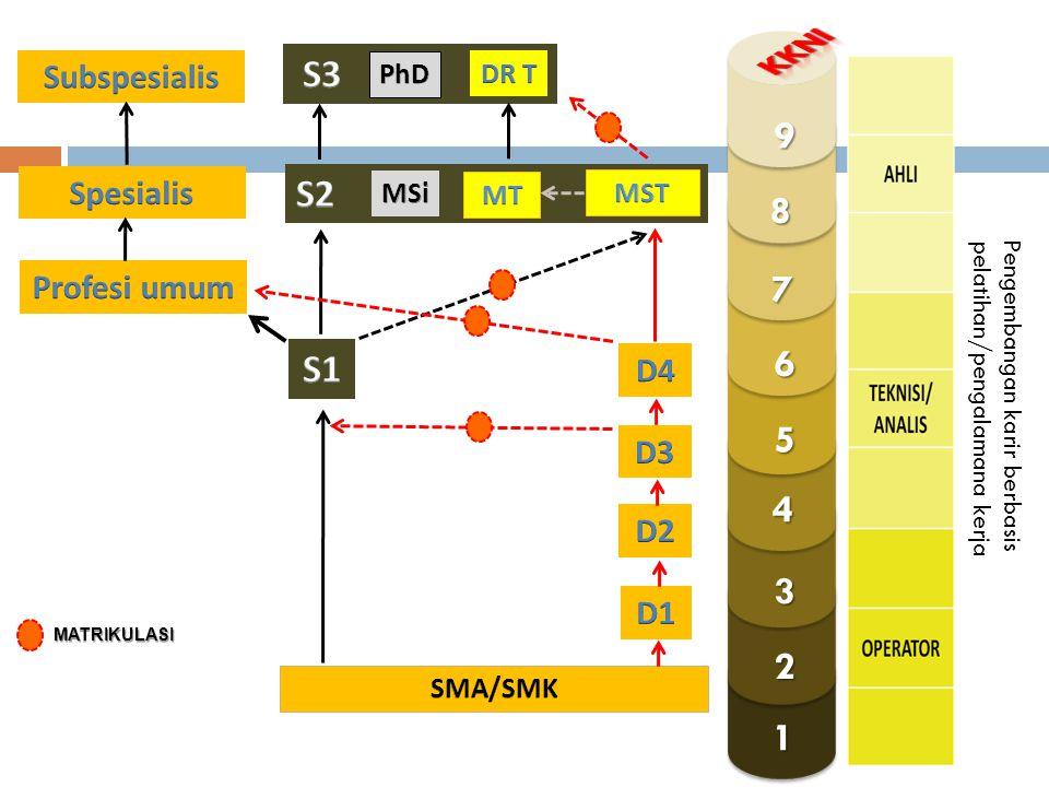 KKNI S3 9 S2 8 7 6 S1 5 4 3 2 1 Subspesialis Spesialis Profesi umum D4