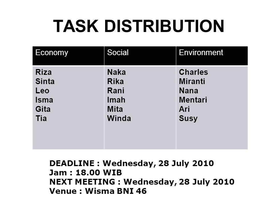 TASK DISTRIBUTION Economy Social Environment Riza Sinta Leo Isma Gita
