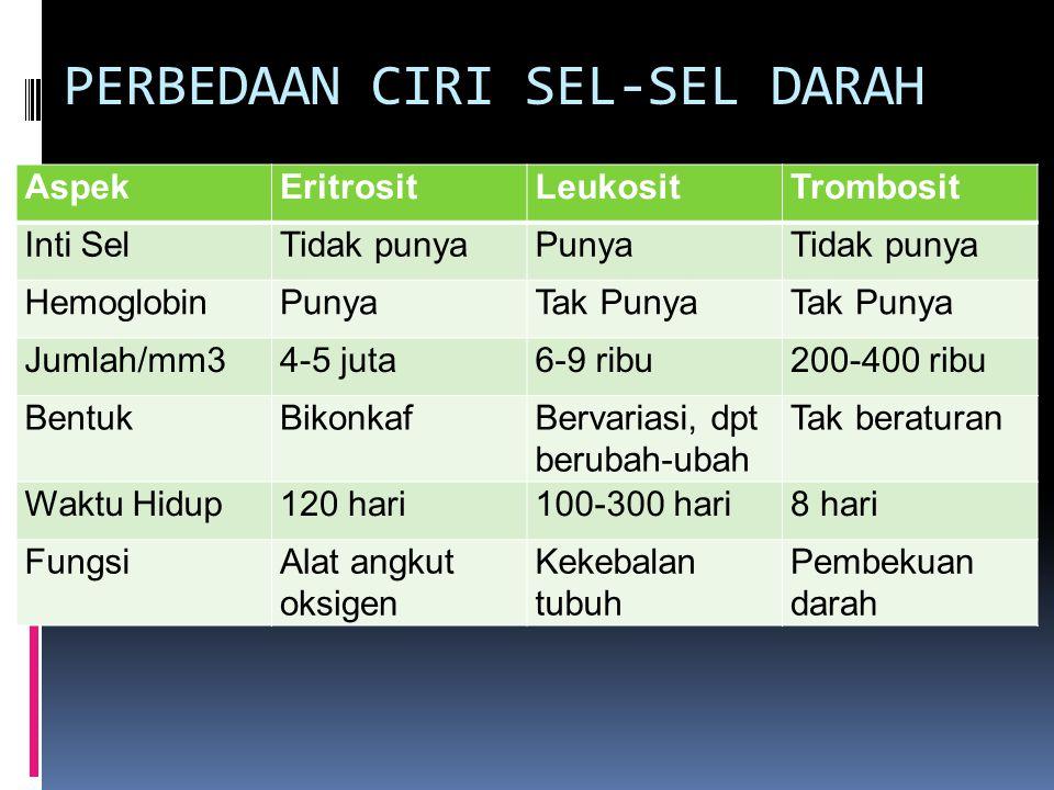 PERBEDAAN CIRI SEL-SEL DARAH