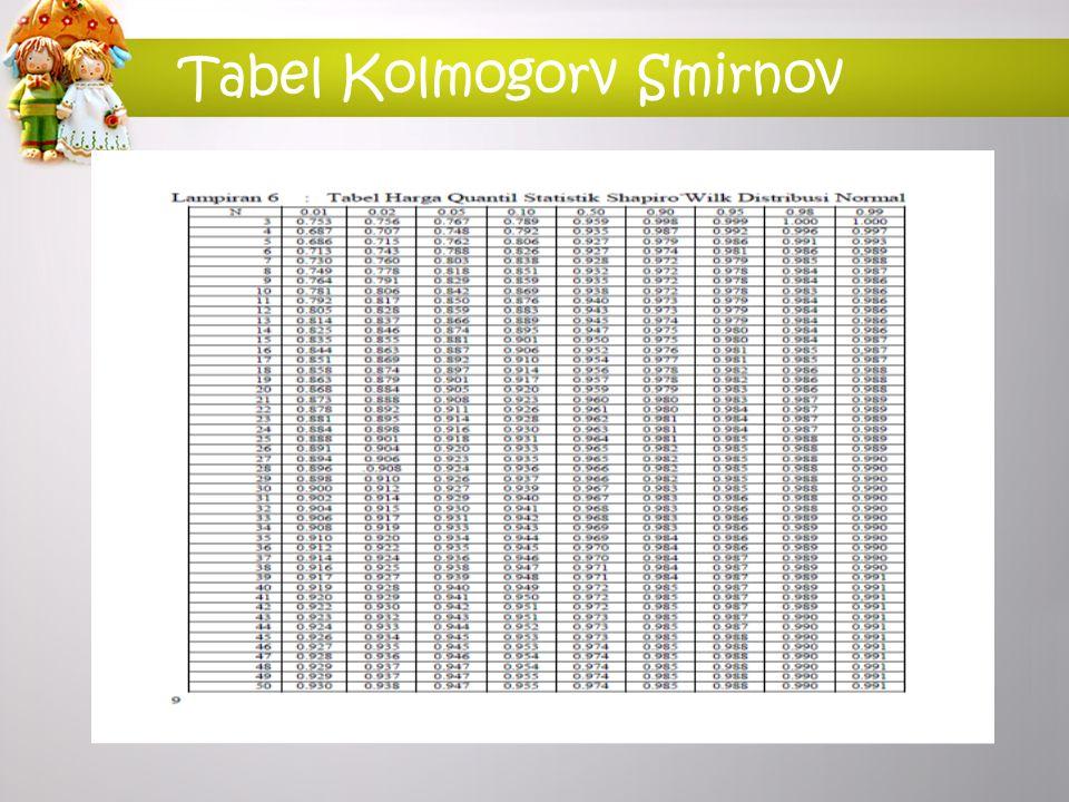 Tabel Kolmogorv Smirnov