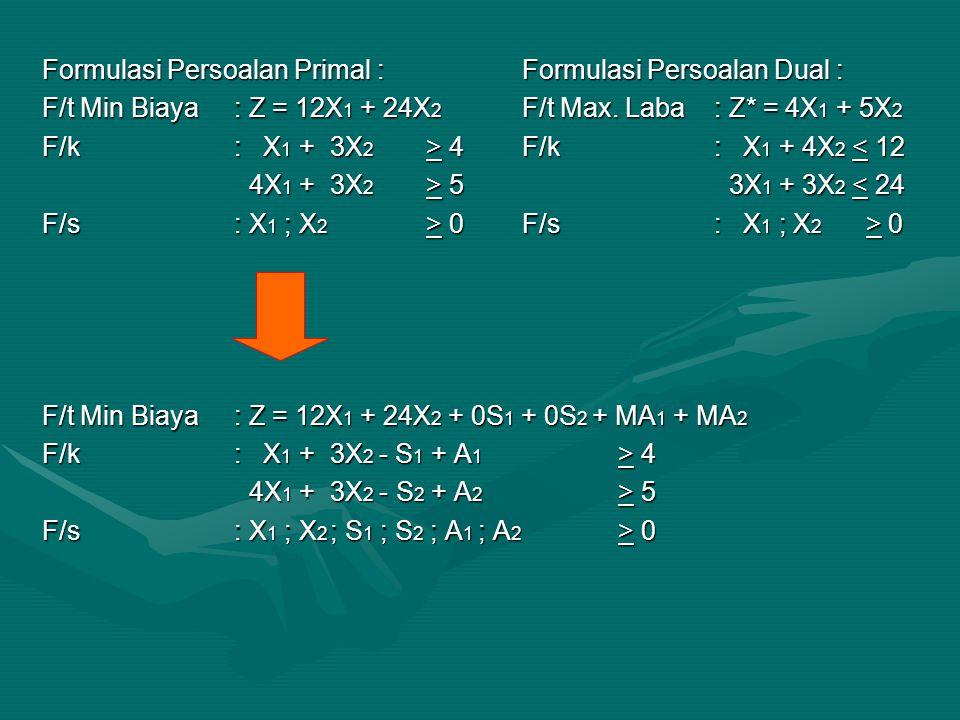 Formulasi Persoalan Primal : Formulasi Persoalan Dual :