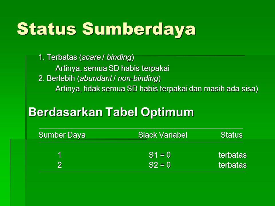 Status Sumberdaya 1. Terbatas (scare / binding)