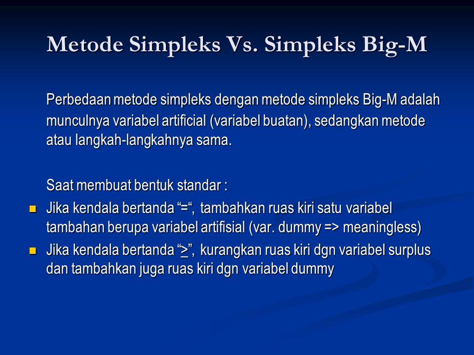 Metode Simpleks Vs. Simpleks Big-M