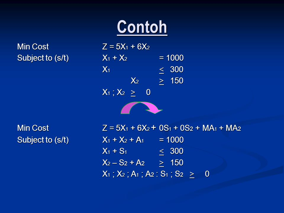 Contoh Min Cost Z = 5X1 + 6X2 Subject to (s/t) X1 + X2 = 1000