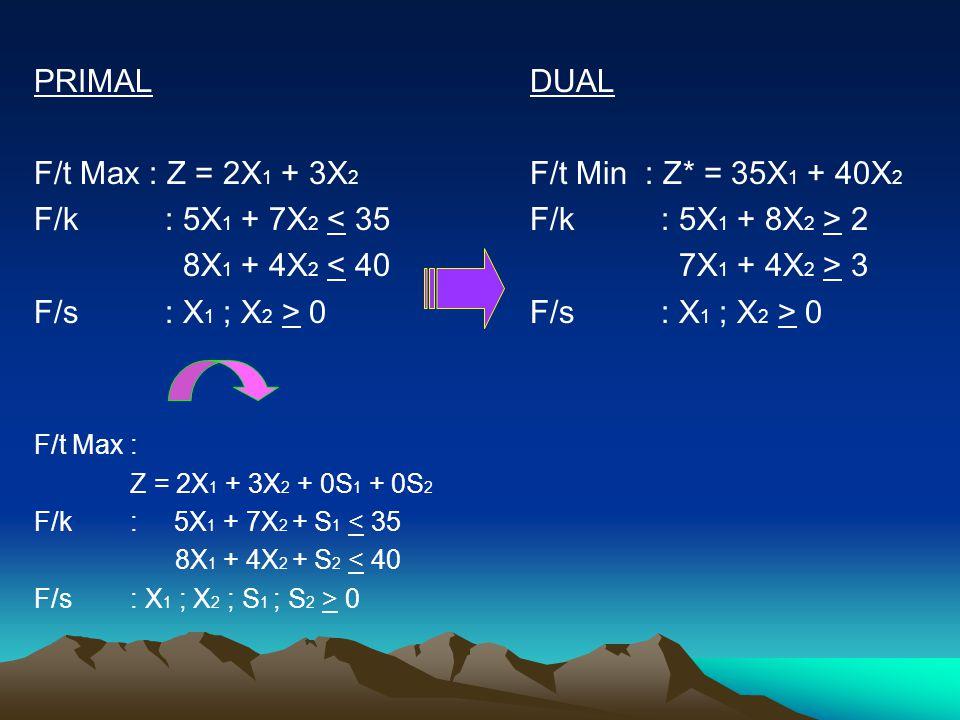 PRIMAL F/t Max : Z = 2X1 + 3X2 F/k : 5X1 + 7X2 < 35