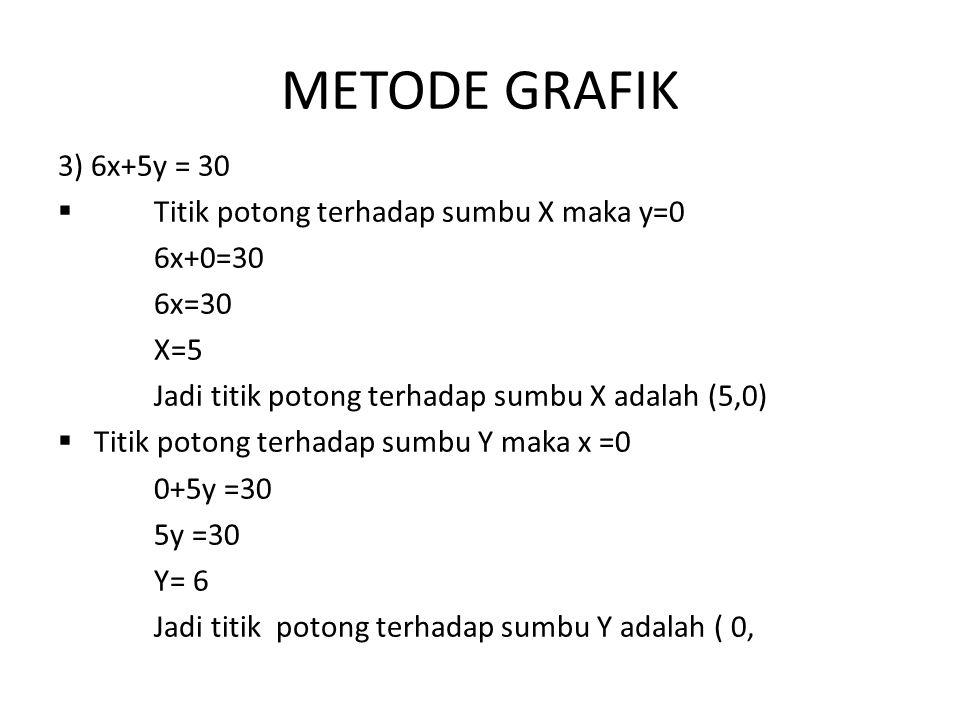 METODE GRAFIK 3) 6x+5y = 30 Titik potong terhadap sumbu X maka y=0