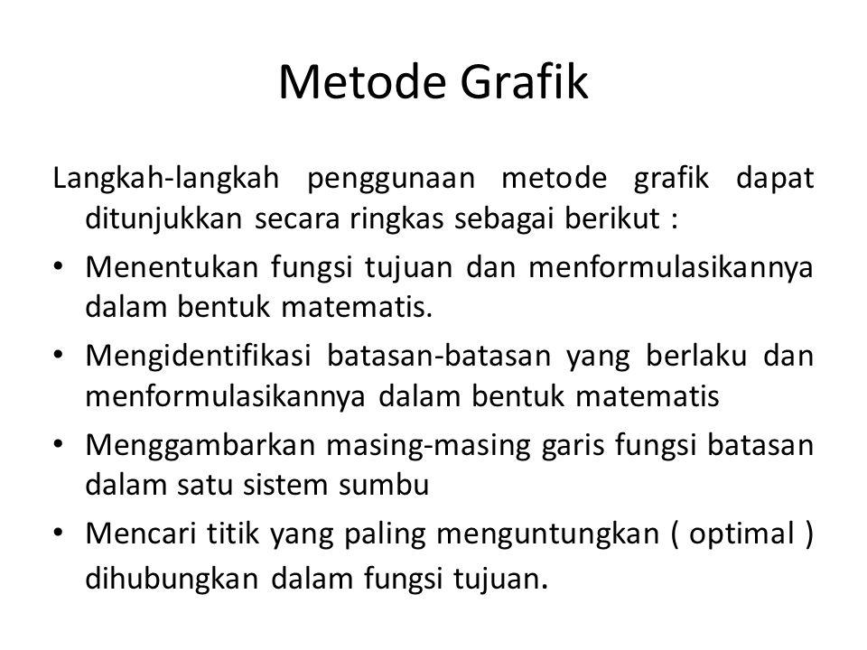 Metode Grafik Langkah-langkah penggunaan metode grafik dapat ditunjukkan secara ringkas sebagai berikut :