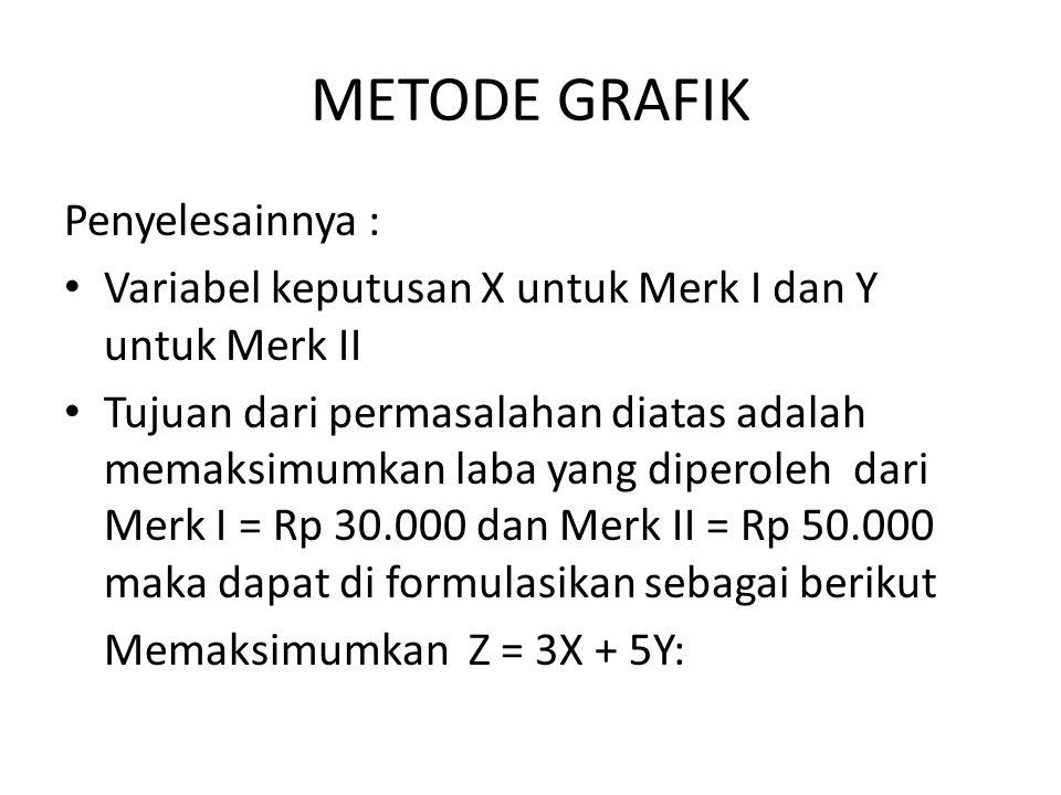 METODE GRAFIK Penyelesainnya :