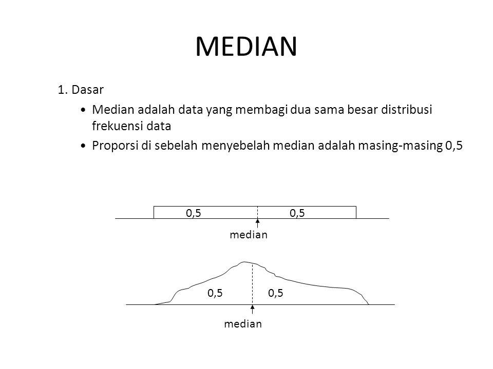 MEDIAN 1. Dasar. Median adalah data yang membagi dua sama besar distribusi frekuensi data.