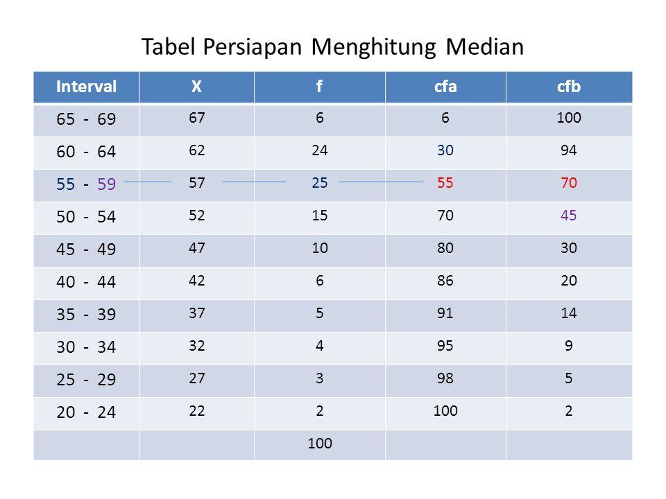 Tabel Persiapan Menghitung Median