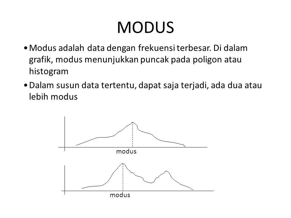 MODUS Modus adalah data dengan frekuensi terbesar. Di dalam grafik, modus menunjukkan puncak pada poligon atau histogram.