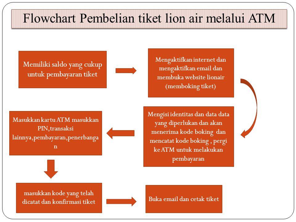 Flowchart Pembelian tiket lion air melalui ATM