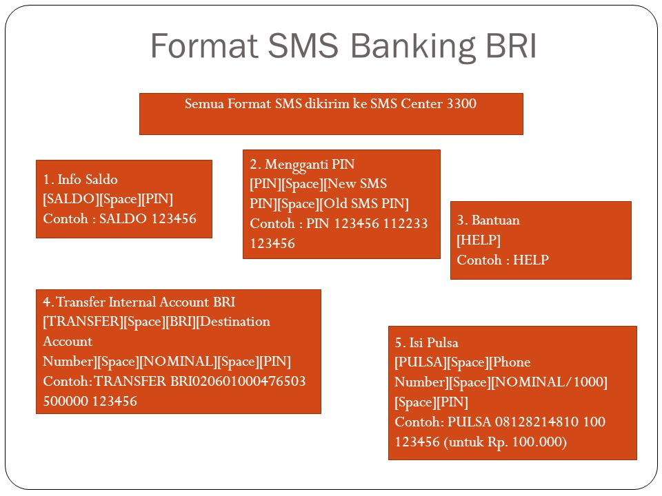 Semua Format SMS dikirim ke SMS Center 3300