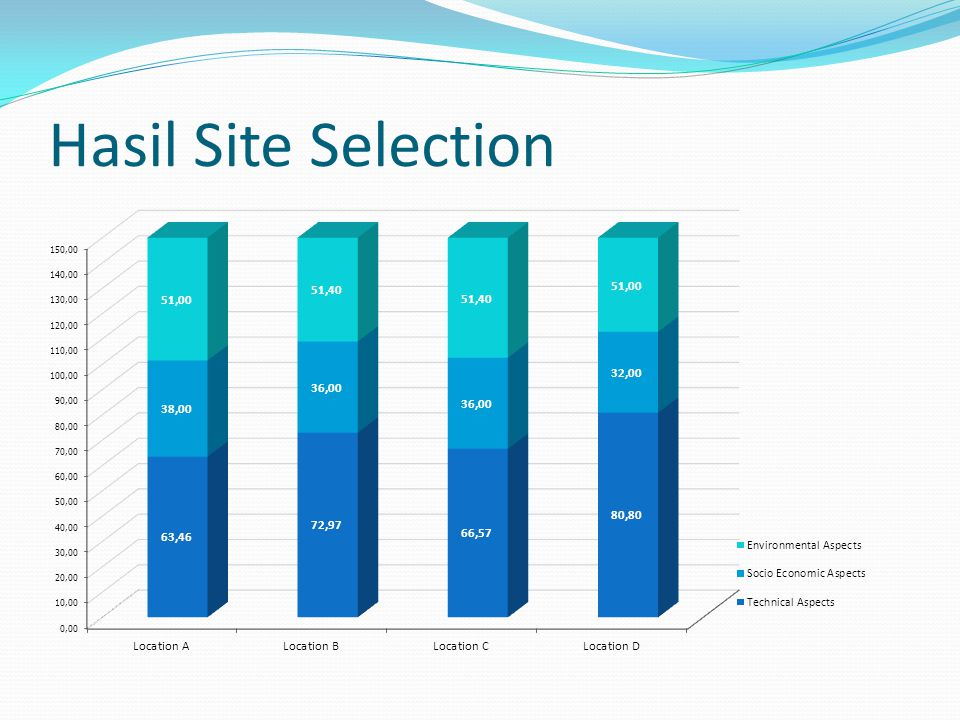 Hasil Site Selection