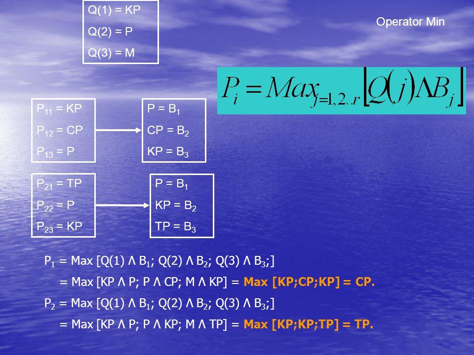 Q(1) = KP Q(2) = P. Q(3) = M. Operator Min. P11 = KP. P12 = CP. P13 = P. P = B1. CP = B2. KP = B3.
