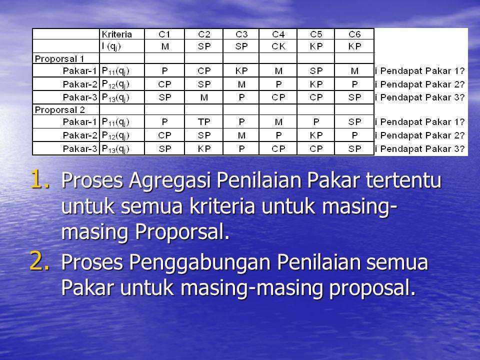 Proses Agregasi Penilaian Pakar tertentu untuk semua kriteria untuk masing-masing Proporsal.
