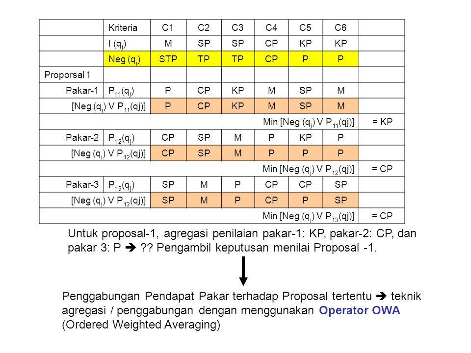 Kriteria. C1. C2. C3. C4. C5. C6. I (qj) M. SP. CP. KP. Neg (qj) STP. TP. P. Proporsal 1.