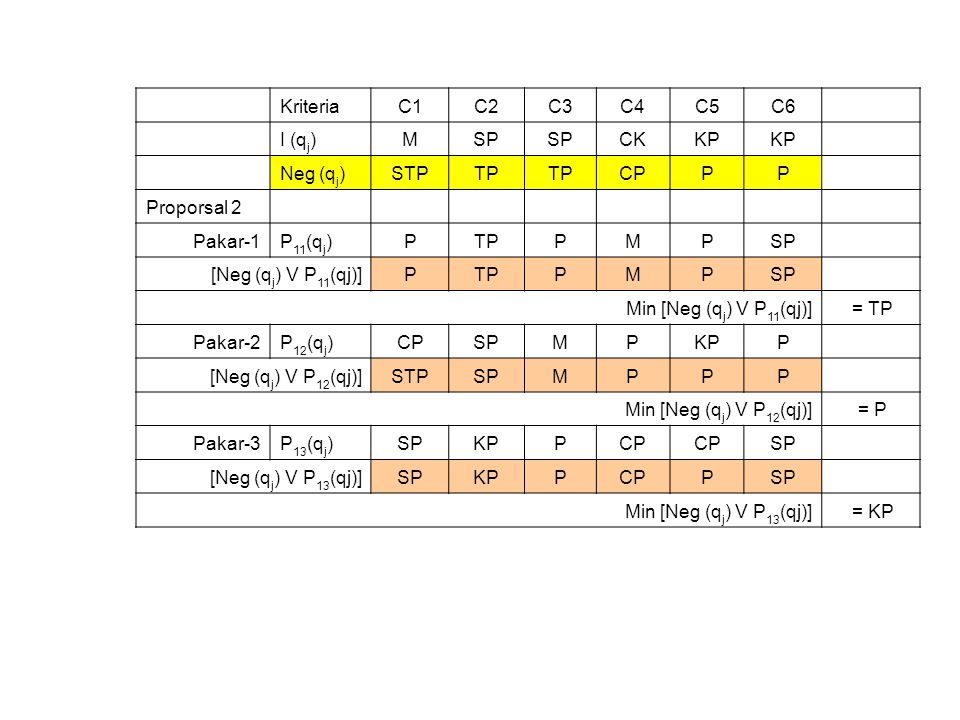 Kriteria. C1. C2. C3. C4. C5. C6. I (qj) M. SP. CK. KP. Neg (qj) STP. TP. CP. P. Proporsal 2.