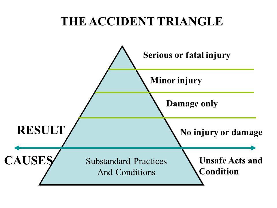 Substandard Practices