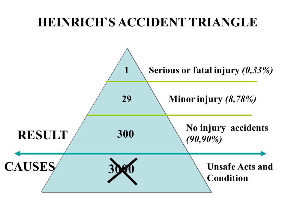 HEINRICH`S ACCIDENT TRIANGLE
