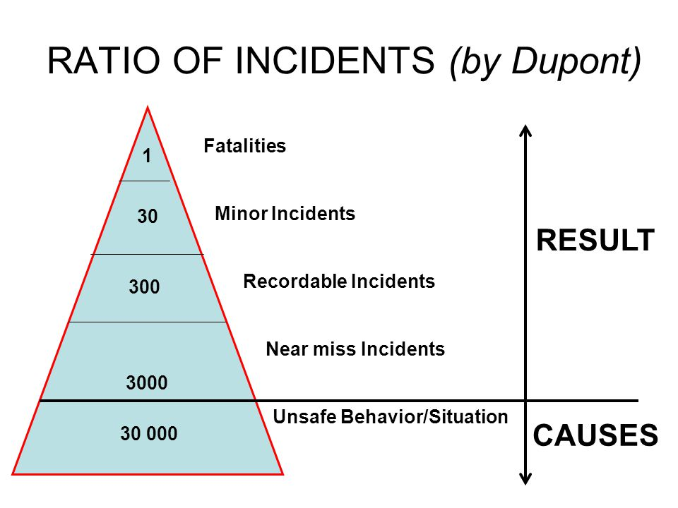 RATIO OF INCIDENTS (by Dupont)