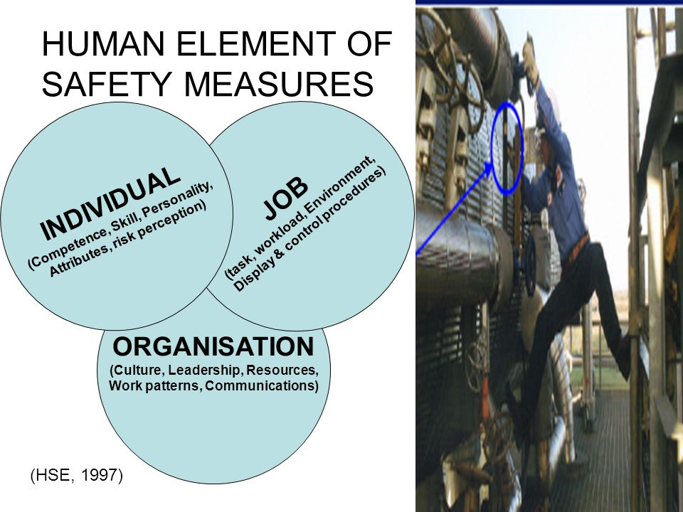 HUMAN ELEMENT OF SAFETY MEASURES