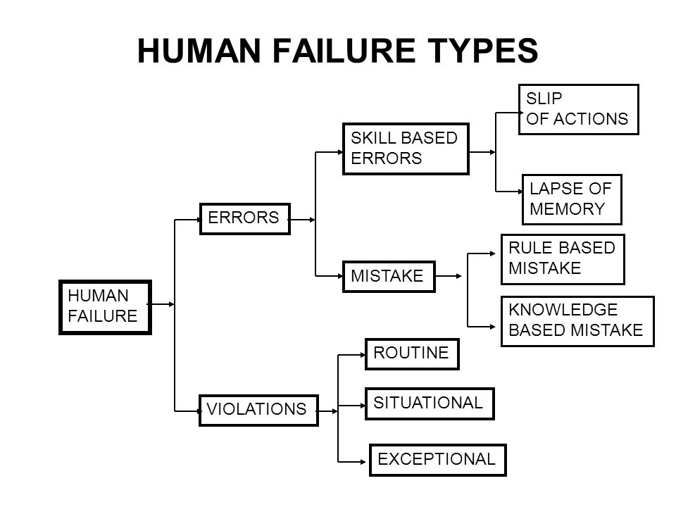 HUMAN FAILURE TYPES SLIP OF ACTIONS SKILL BASED ERRORS LAPSE OF MEMORY