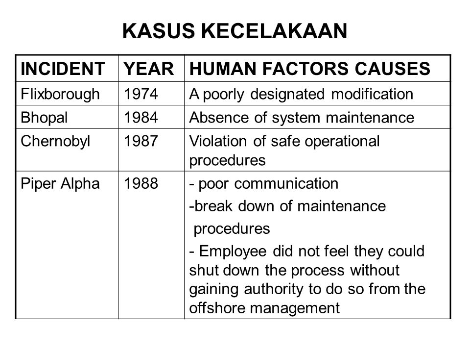 KASUS KECELAKAAN INCIDENT YEAR HUMAN FACTORS CAUSES Flixborough 1974