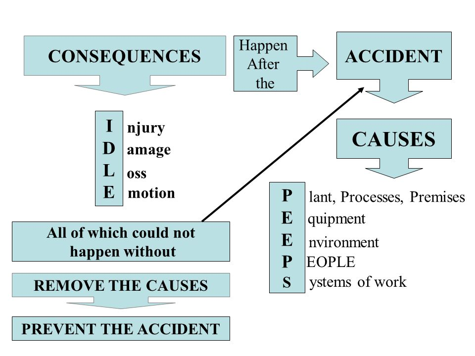 CAUSES ACCIDENT CONSEQUENCES I D L E P E Happen After the njury amage