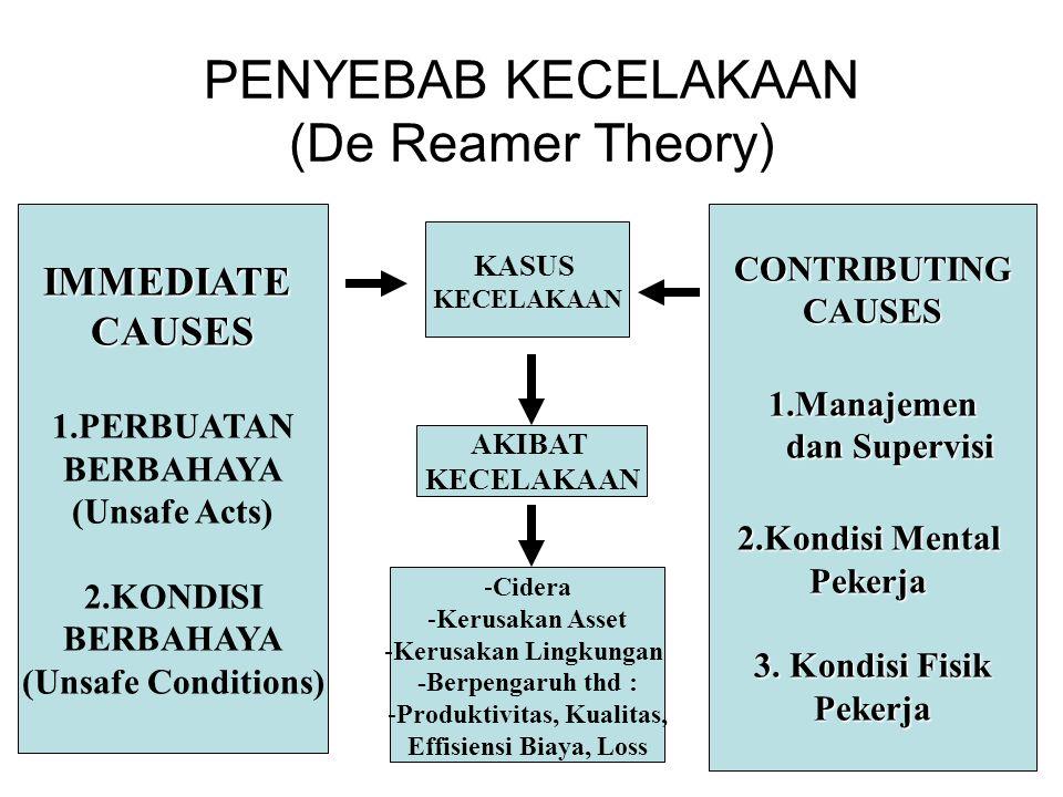 PENYEBAB KECELAKAAN (De Reamer Theory)