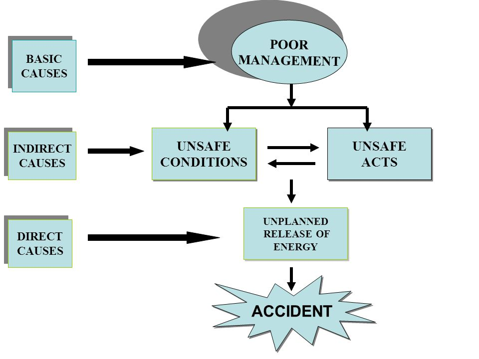 ACCIDENT POOR MANAGEMENT UNSAFE CONDITIONS UNSAFE ACTS BASIC CAUSES