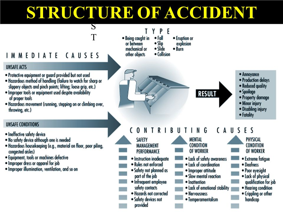 STRUCTURE OF ACCIDENT ST